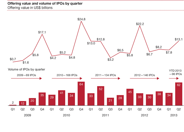 PWC IPO Watch