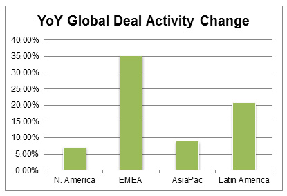 YoY Global Deal Activity Change