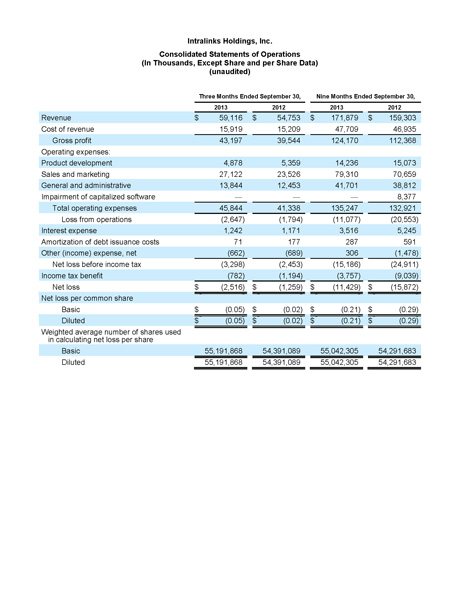 Intralinks Holdings, Inc. Consolidated Statements of Operations