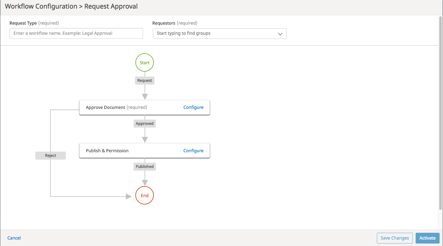 Design custom workflows for document approval routed to preselected approvers.