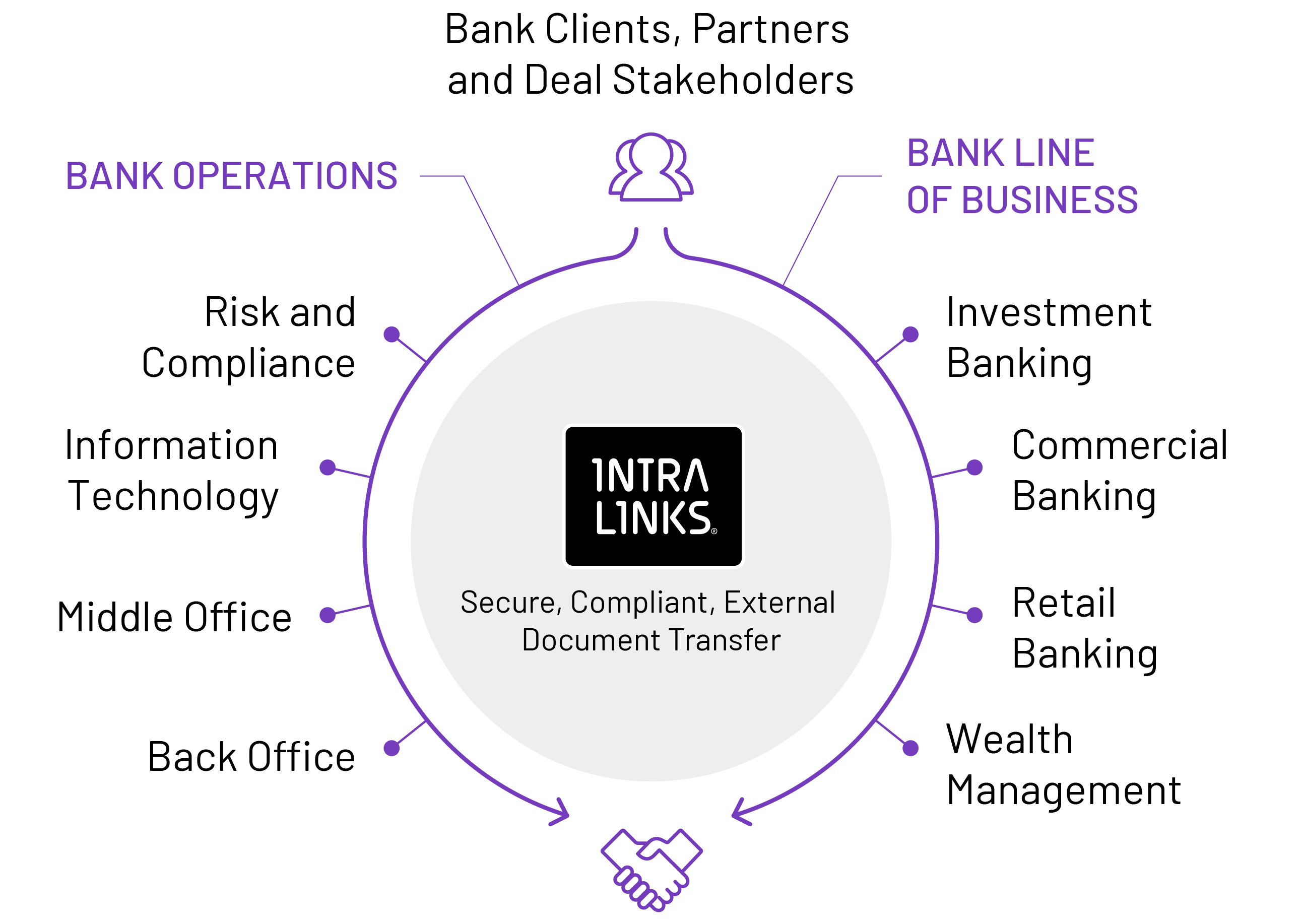 Intralinks for Banking & Securities
