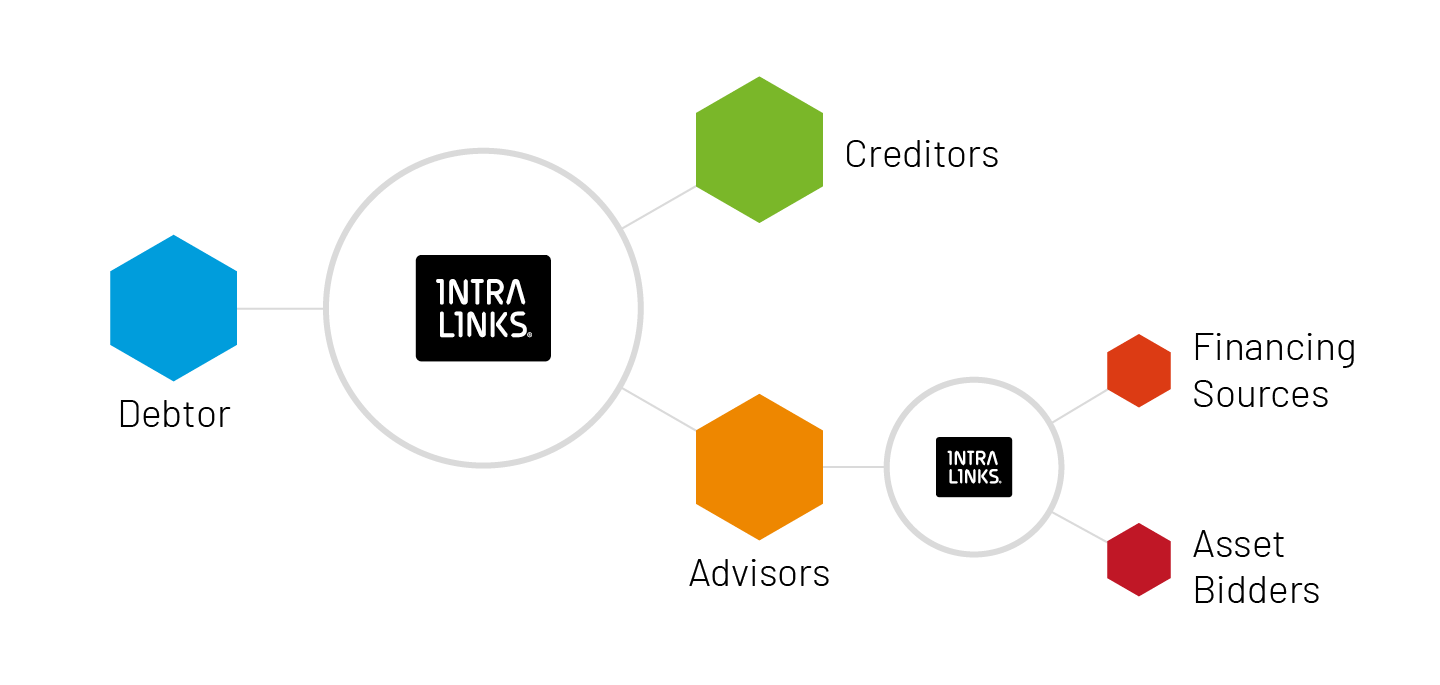 Flow chart of how Intralinks helps with bankruptcy and restructuring