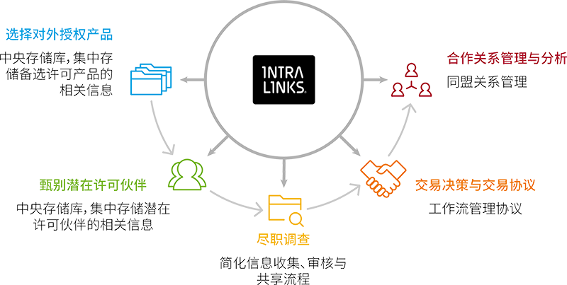 Image depicting how Intralinks helps business development licensing