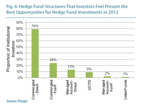 Hedge Fund structures that investors feel present the best opportunities for Hedge Fund investments in 2012
