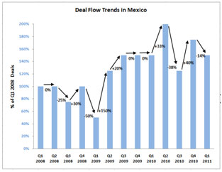 Graph for Deal Volumes in Mexico
