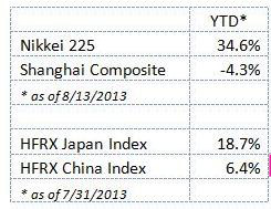YTD* Nikkei 225 34.6% Shanghai Composite -4.3% * as of 8/13/2013   HFRX Japan Index 18.7% HFRX China Index 6.4% * as of 7/31/2013