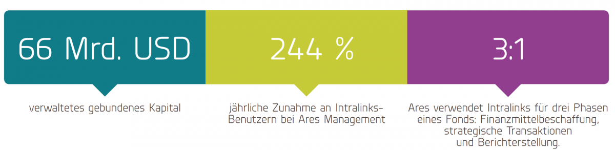 Ares Management uses Intralinks