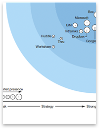 Forrester names Intralinks leading vendor in Enterprise File Sync & Share market