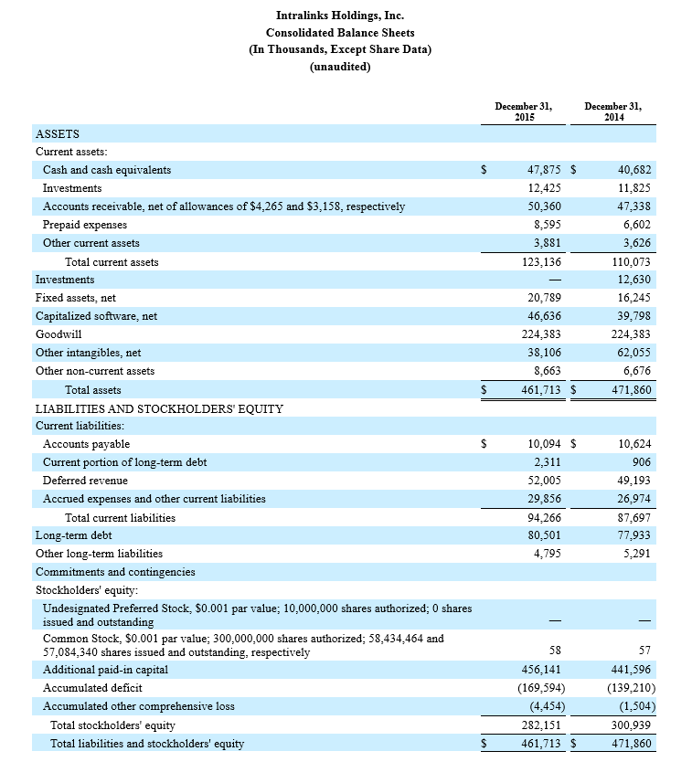 Intralinks Holdings, Inc. Consolidated Balance Sheets