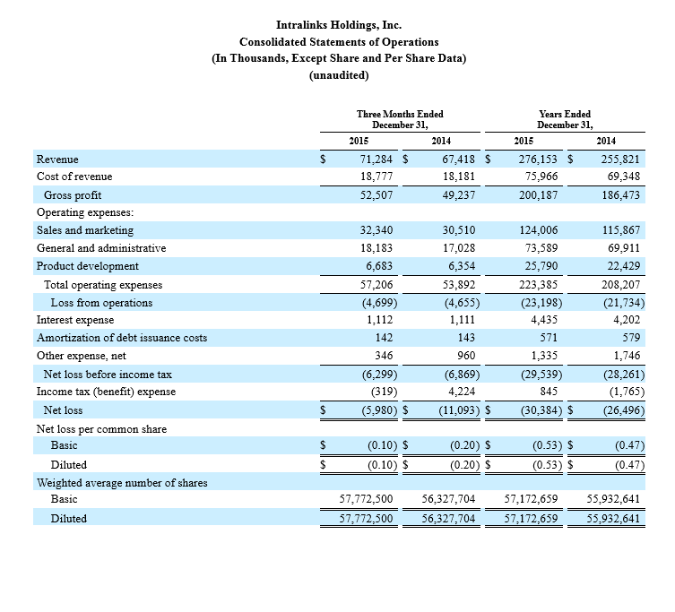 Intralinks Holdings, Inc. Consolidated Statement of Operations