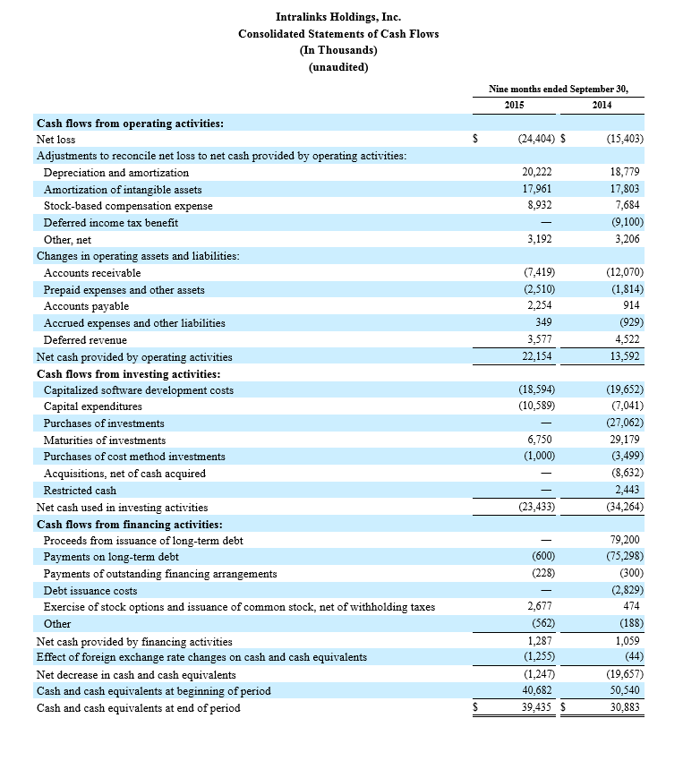 Intralinks Holdings, Inc. Consolidated Statements of Cash Flows