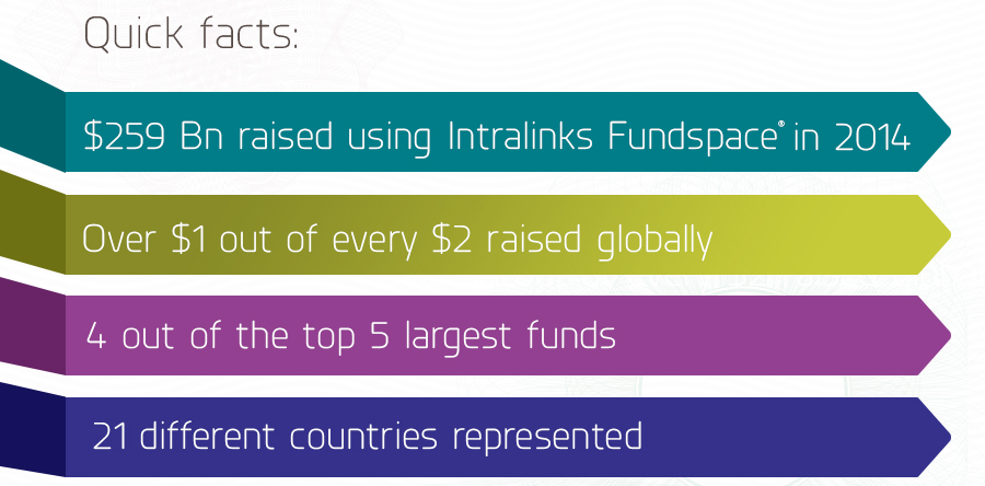 Intralinks Fundspace quick facts