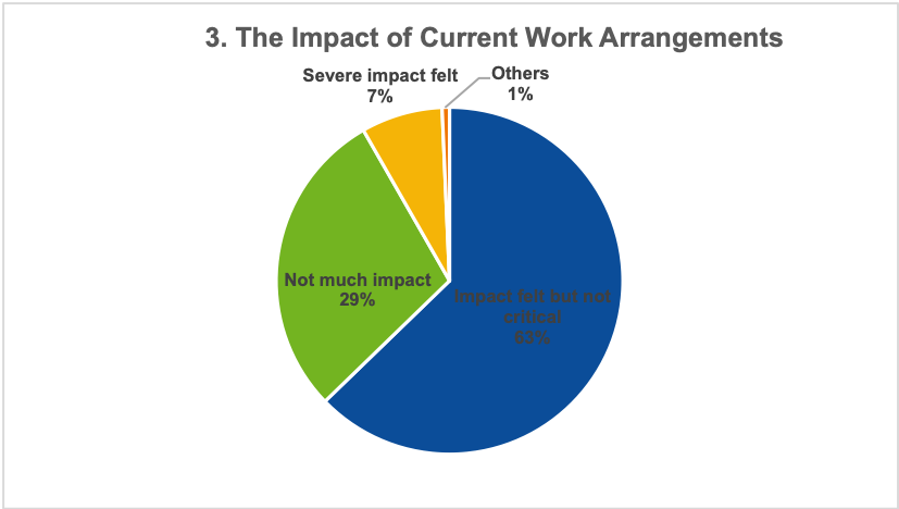 The Impact of Current Work Arrangement