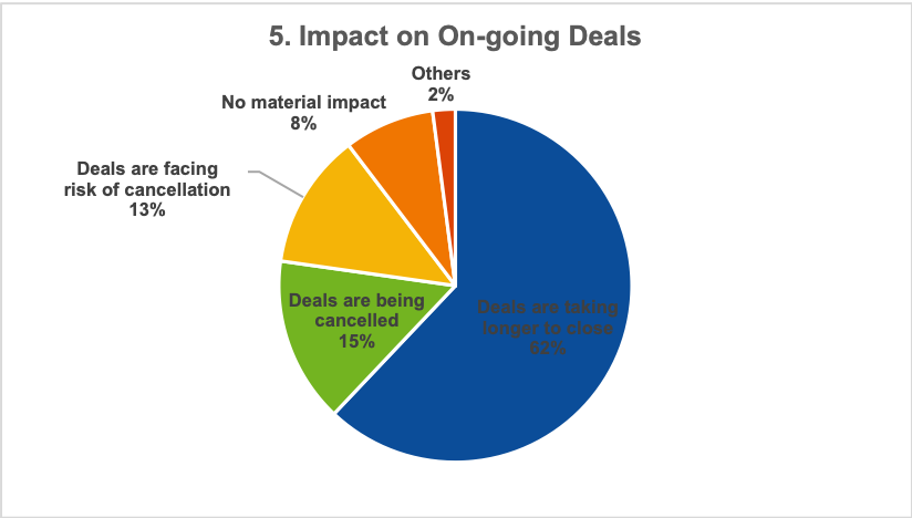 Impact on ongoing deals