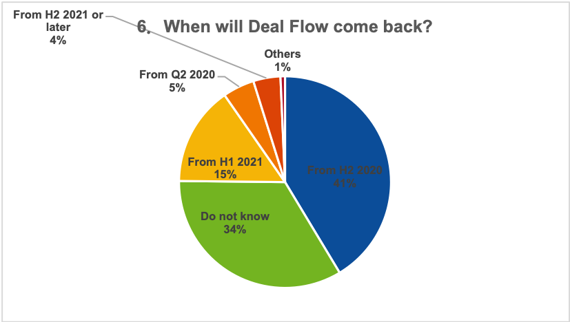 When will deal flow come back?