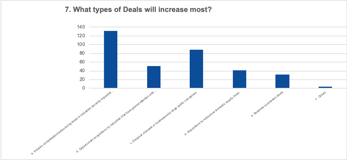 What types of deals will likely increase most?