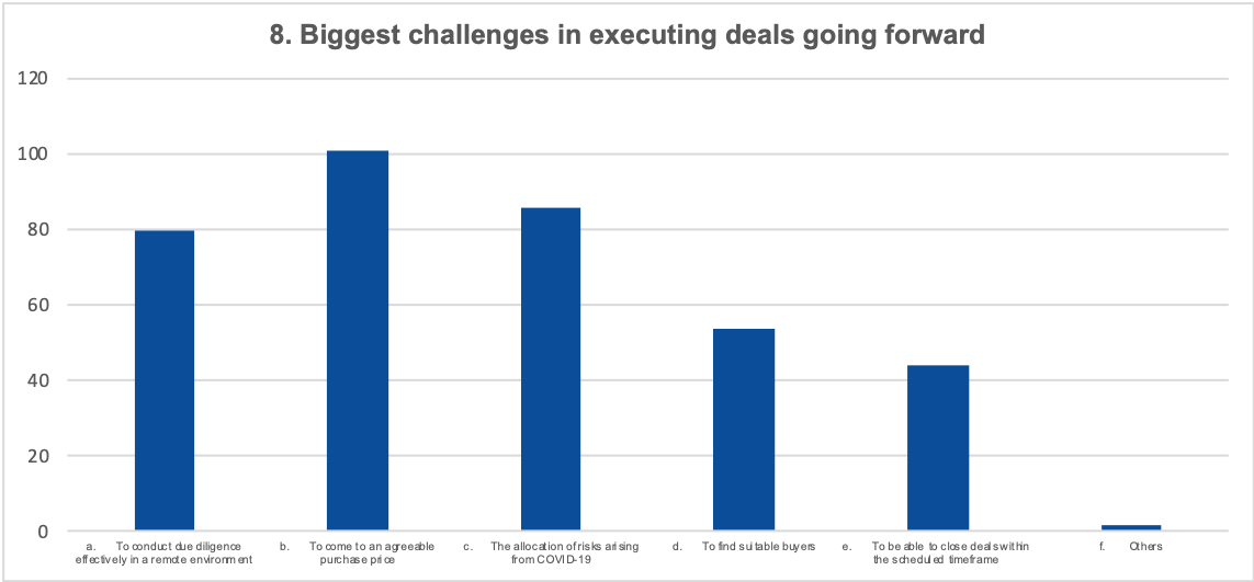 Biggest challenges in executing deals going forward