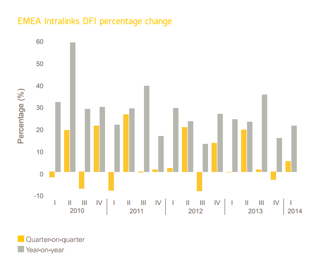 EMEA Intralinks DFI Percentage Change in Q1 2014