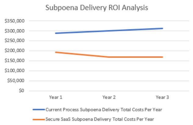Figure 1: Subpoena Delivery ROI Analysis