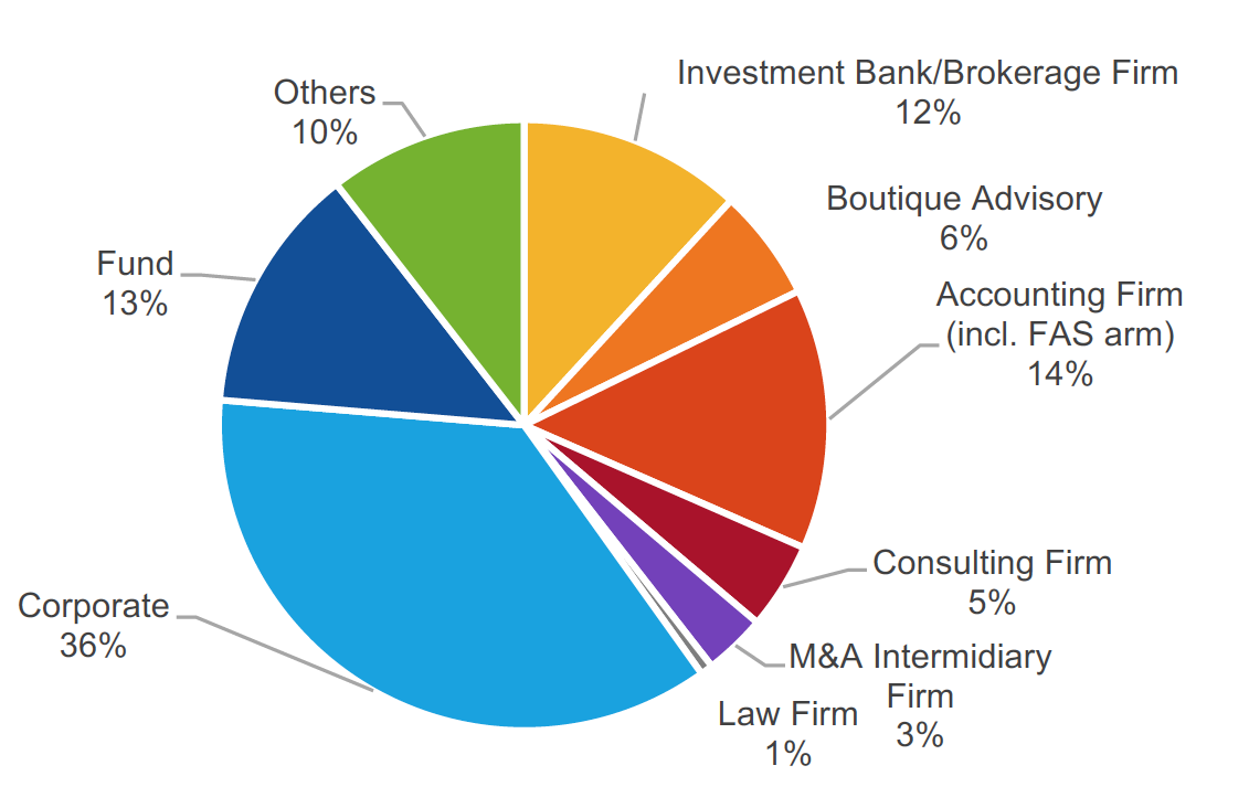 Japan M&A Survey participants