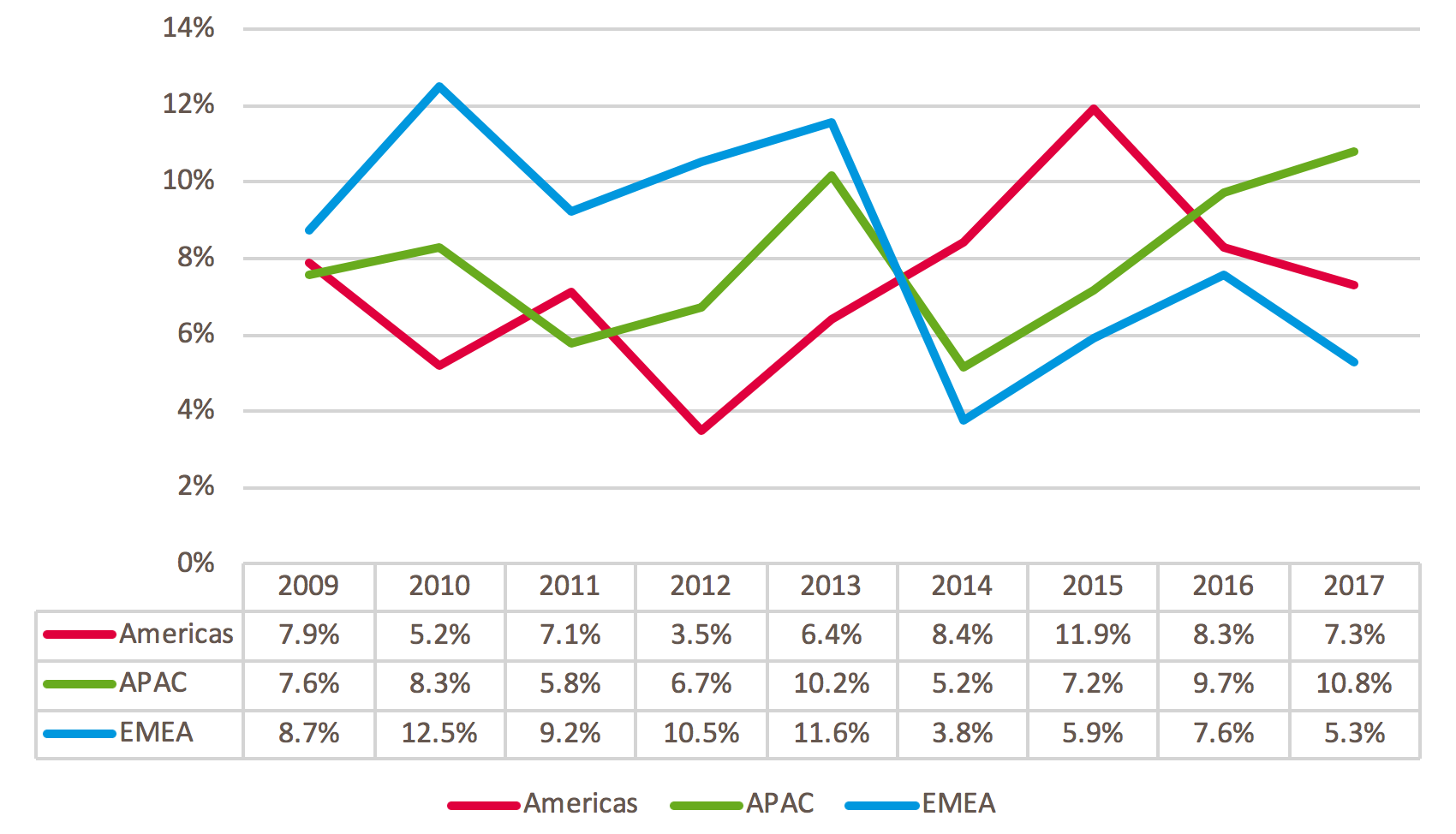 Figure 2. Percentage of M&A deal leaks by region, 2009-2017