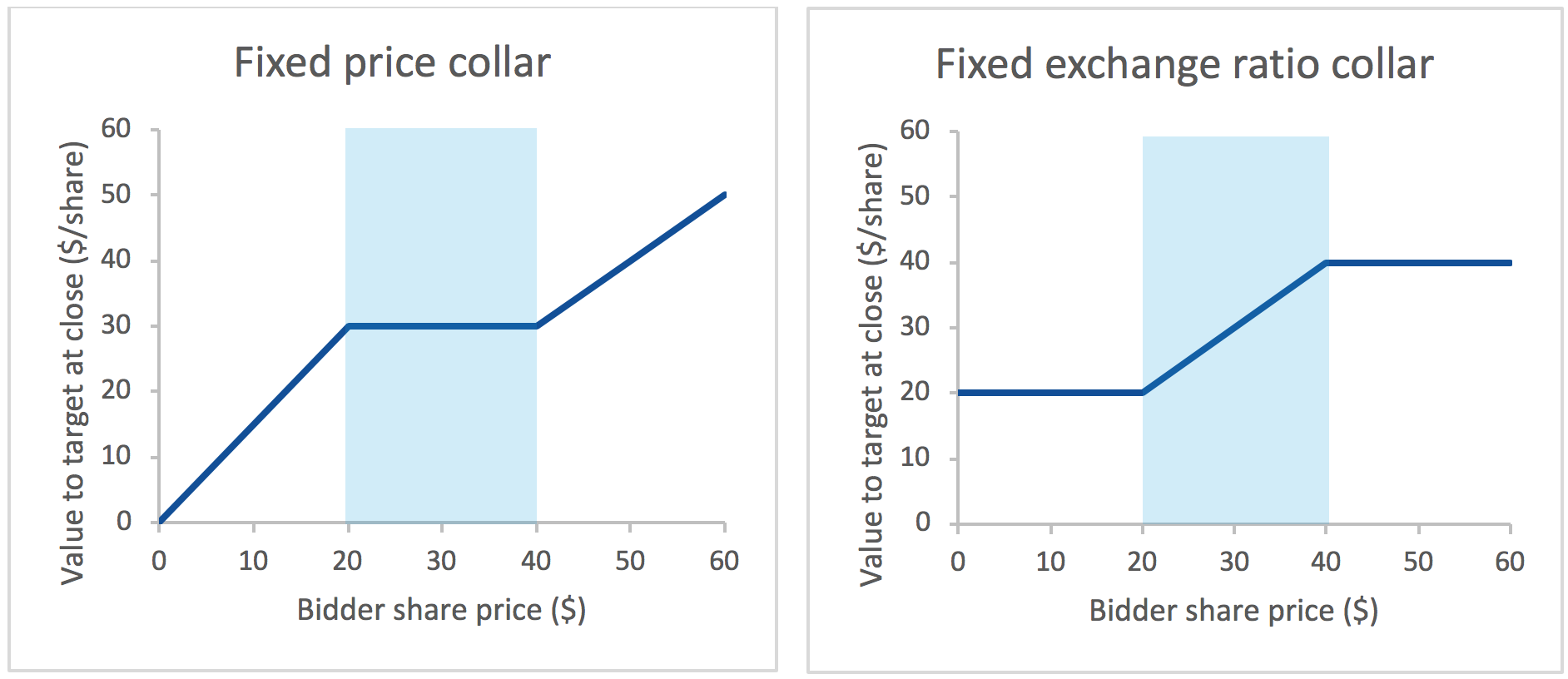 Fixed price collar / Fixed exchange ratio collar