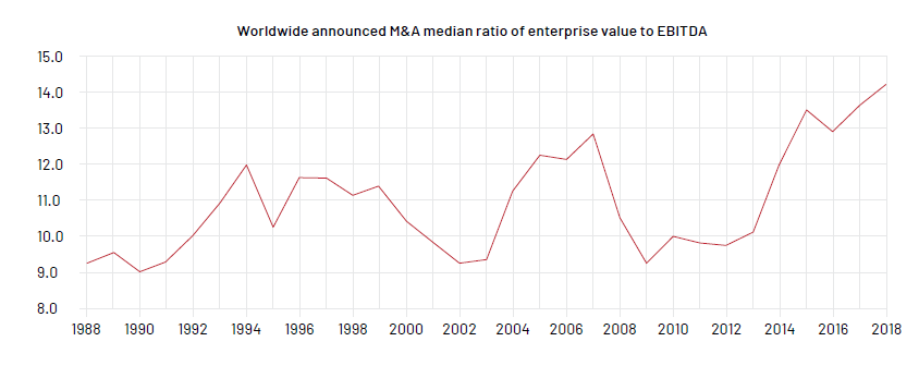 Worldwide announced M&A median ratio of enterprise value to EBITDA
