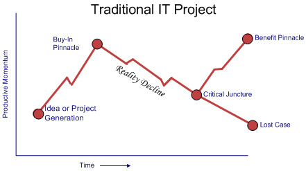 Traditional IT Project
