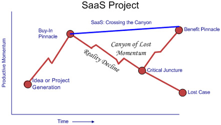 SaaS Project