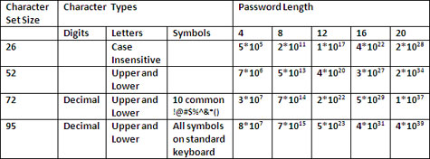 Password Length Chart