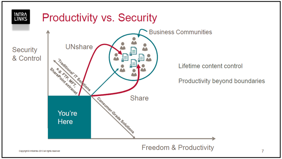 Productivity vs. Security