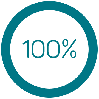 100% of Fortune 100 have used Intralinks