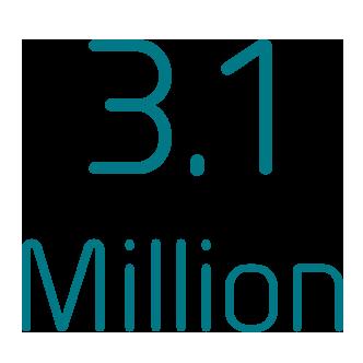 3,1 milhões