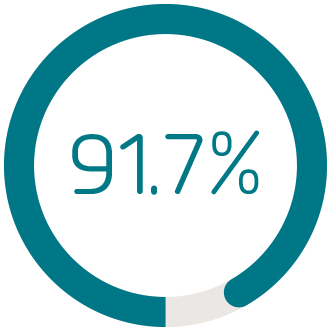 91,7%