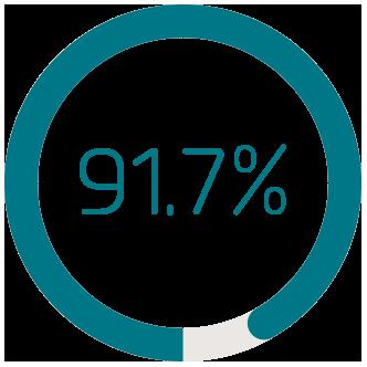 イントラリンクスユーザーの91.7%がサービス全体に満足しています