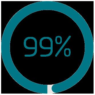 フォーチュン1000企業の99%が使用