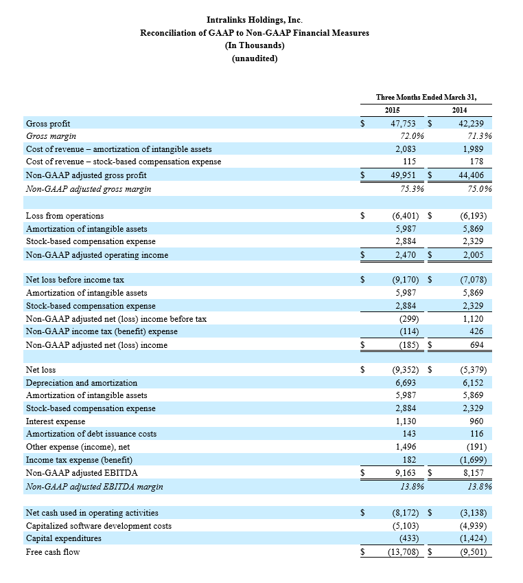 Intralinks Holdings, Inc. Reconciliation of Non-Gaap to GAAP Financial Measures