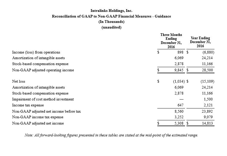 Intralinks Holdings, Inc. Reconciliation of Non-Gaap to GAAP Financial Measures - Guidance