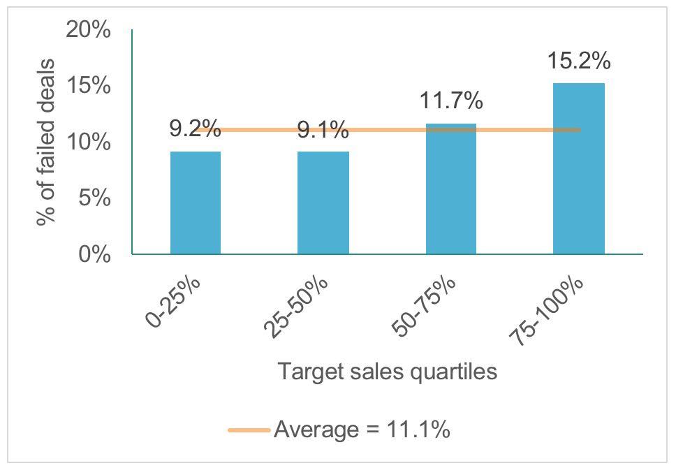 Worldwide average public target deal failure rate by target sales quartiles, 1992-2016