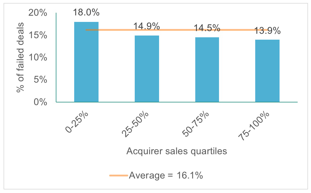 Worldwide average public target deal failure rate by acquirer sales quartiles, 1992-2016