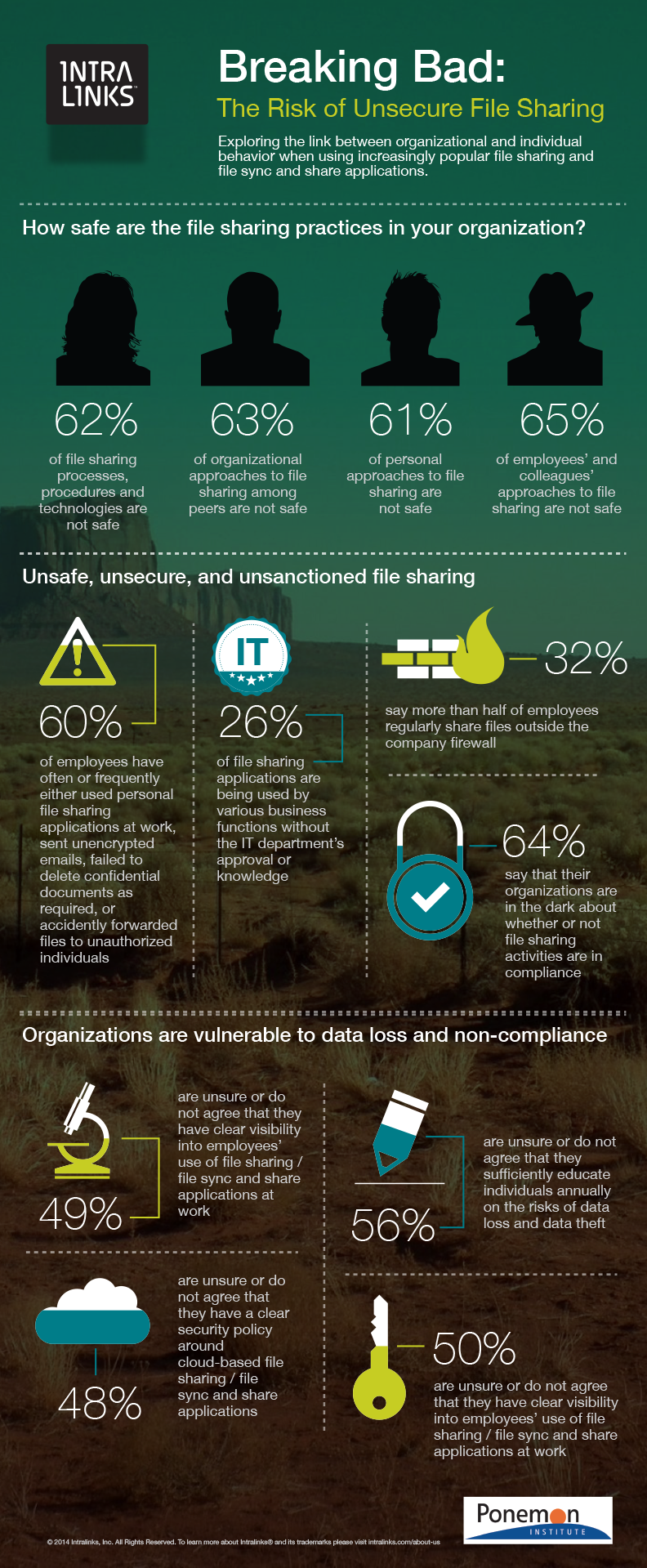 Intralinks and Ponemon Institute - Breaking Bad The Risk of Unsecure File Sharing Infographic