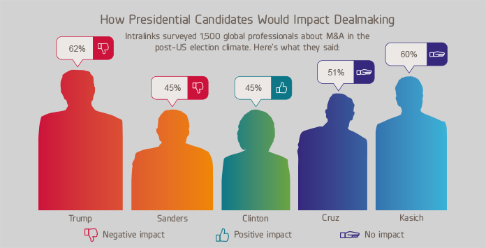 Poll Shows Dealmakers think 'President Trump' Could Negatively Impact Global M&A Markets