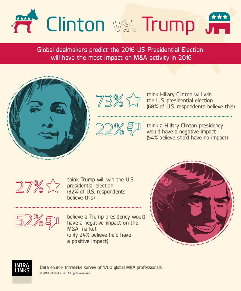 Clinton Trump M&A infographic